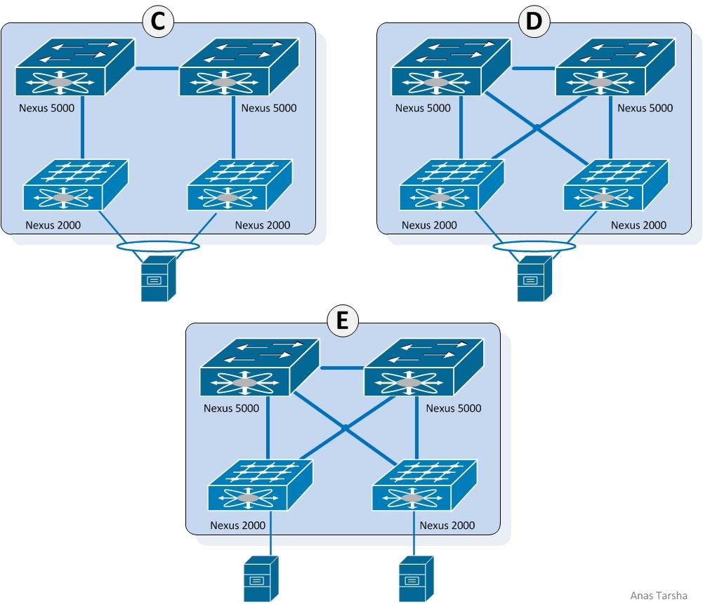Cisco Nexus 2000/5000 VPC