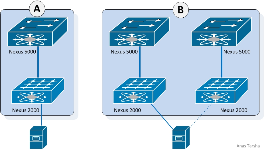 Cisco Nexus 2000/5000 Without VPC