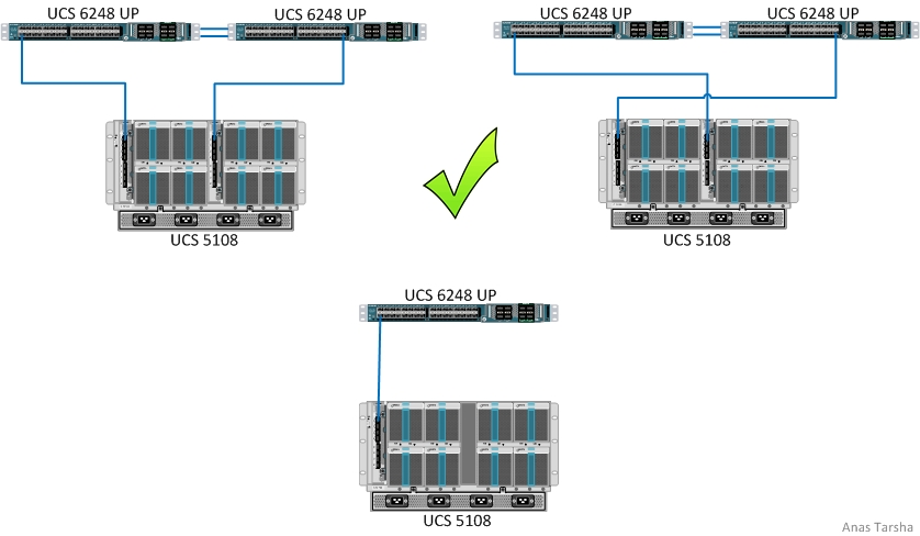 Cisco UCS Supported Connectivity Options