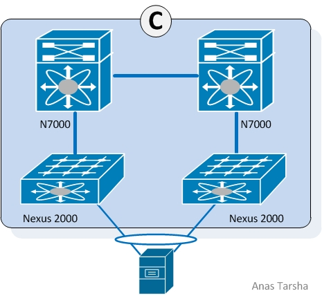 Cisco Nexus 2000/7000 vPC Design
