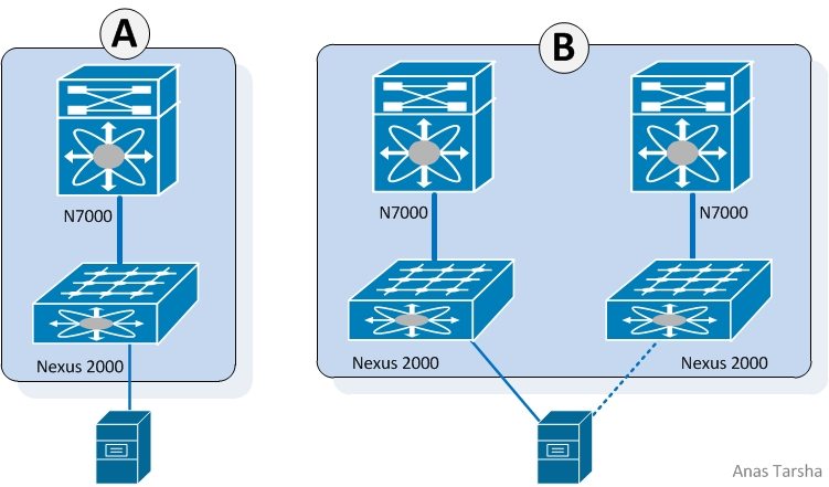 Cisco Nexus 2000/7000 Without vPC
