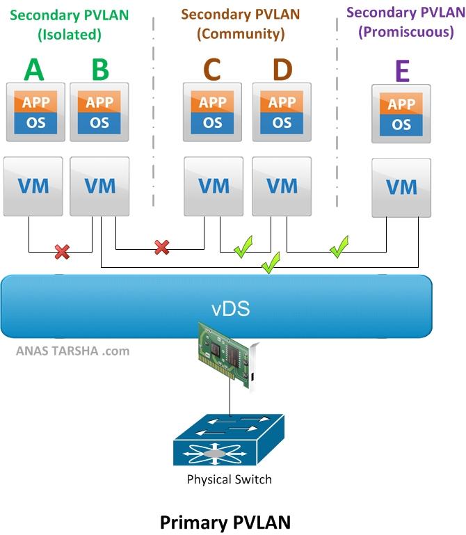 Private VLAN and Vmware vSphere