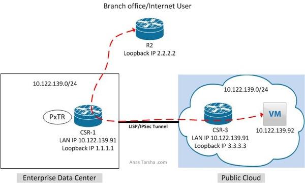 LISP2
