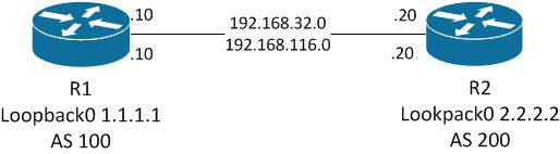 troubleshoot BGP adjacency